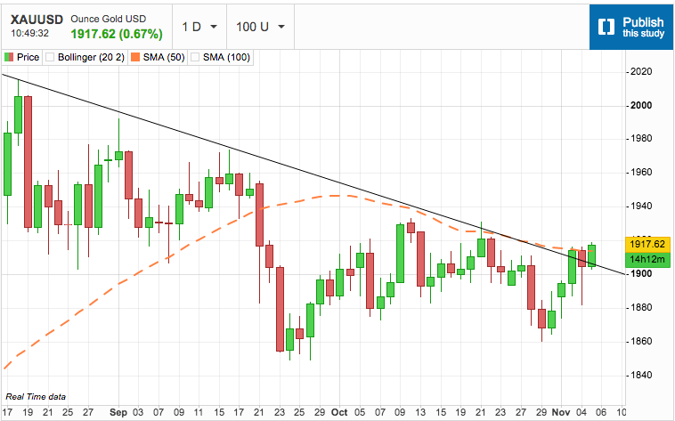 Gold Crosses the 50-day Moving Average