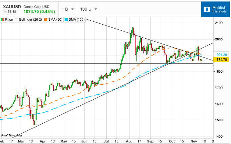 Gold on the Ropes