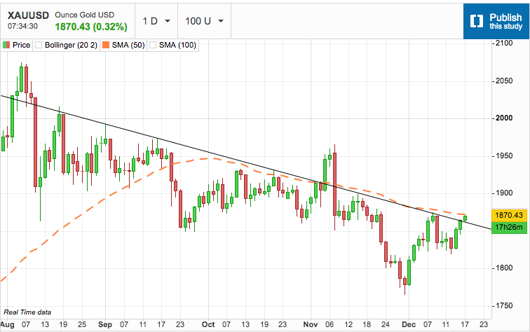 Gold Faces the 50-Day Moving Average