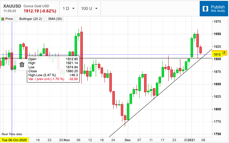 Gold Retraces...Challenging the Weak Length