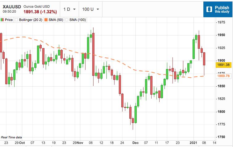 Gold Moves Lower on Anticipation of Resurgent US Dollar