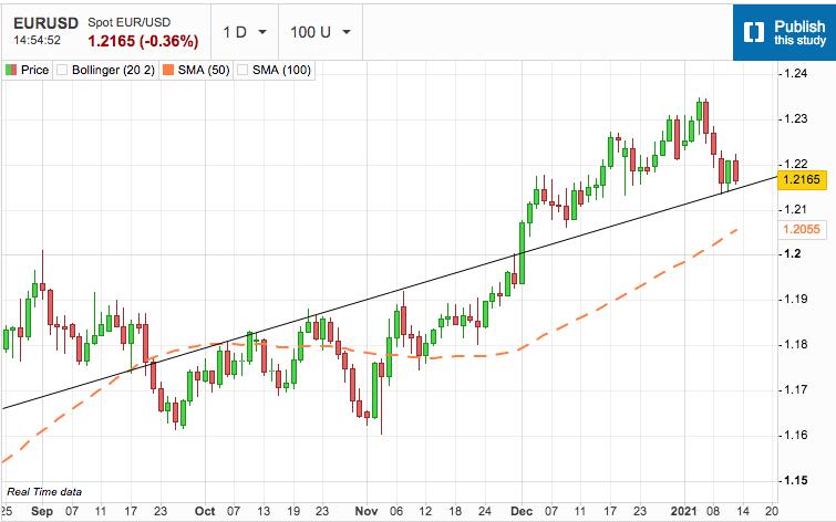 US Dollar Seeks Next Leg in Rally