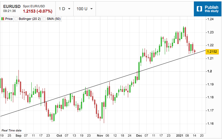 US Dollar Gets Ready to Challenge Resistance