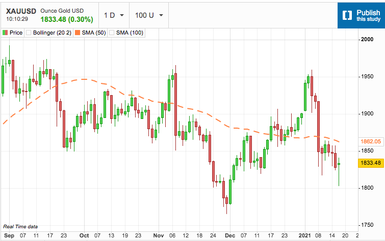 US Dollar Pauses to Catch Breath