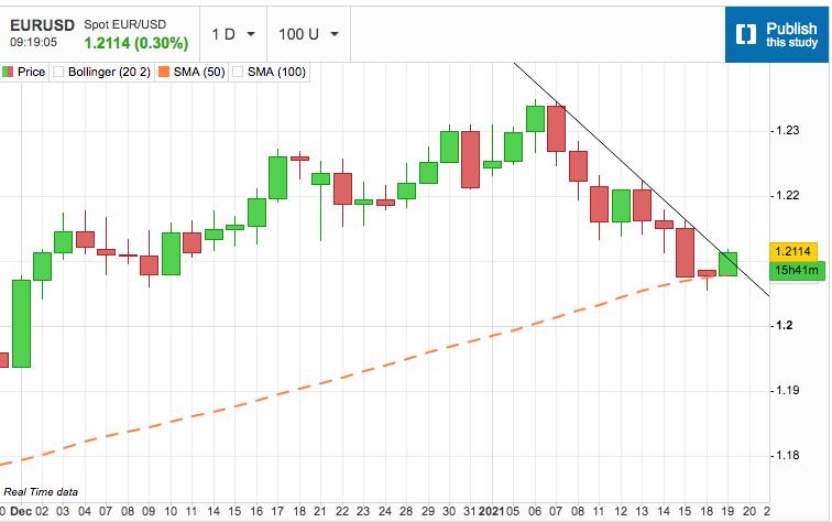 US Dollar Backs and Fills
