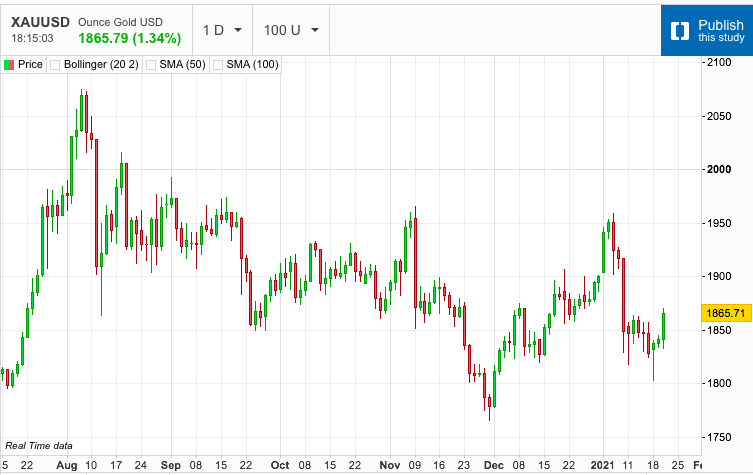 Gold and Dollar Rally Together