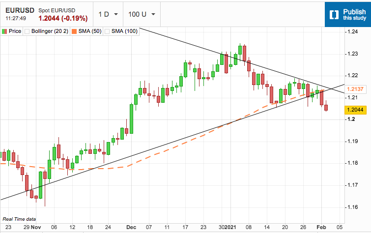 US Dollar Makes Another Leg Higher