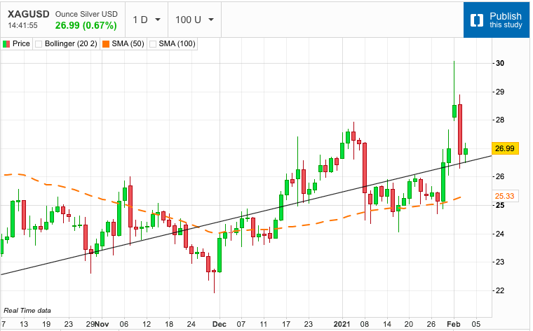 Silver Marks Out Next Support