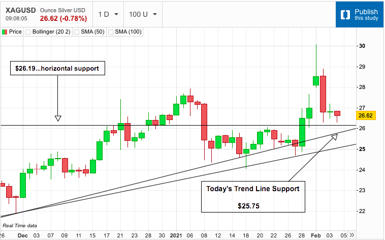 Silver Support Levels