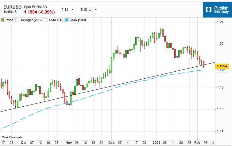 US Dollar Rips Through Resistance