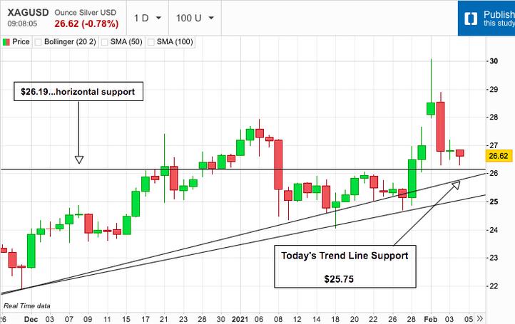 Silver Bounces in Choppy Trade