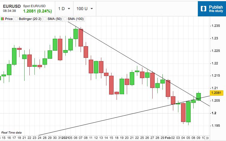 US Dollar Reversal Takes Hold