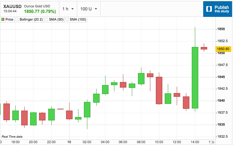 Gold Spikes on US CPI Data