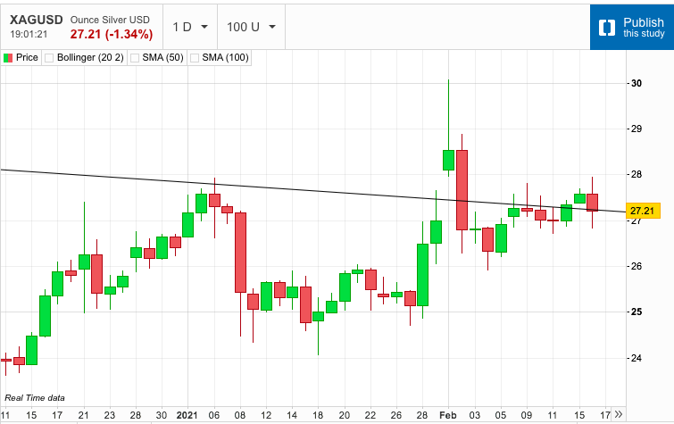 Silver Retraces to Support