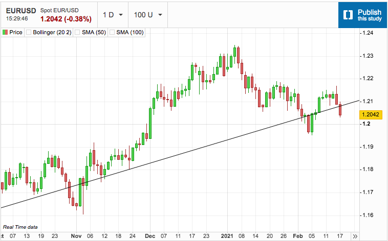 US Dollar Takes out Resistance