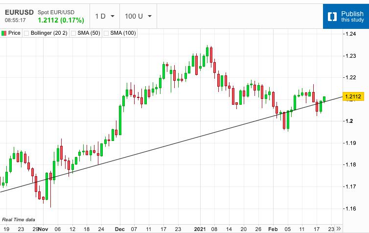 US Dollar Breakout Halted
