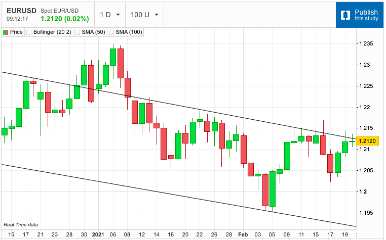 US Dollar Bounces off Friday's Support