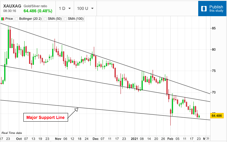 Gold/Silver Ratio Approaching Support