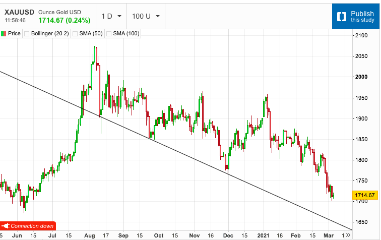 Gold Price Searches for Direction