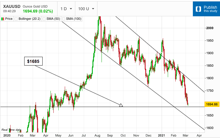 Gold Searches for a Bottom