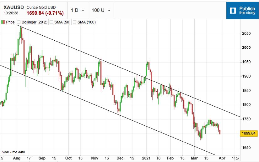Gold Sell-Off Follows through into Asian Market
