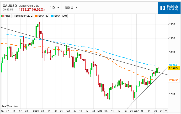 Gold Tears Through Downtrend - Prepares to Take on 100-Day m.a.