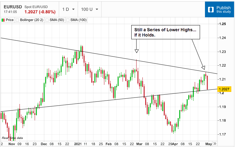 US Dollar Surges