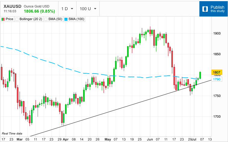 Gold Gaps Higher