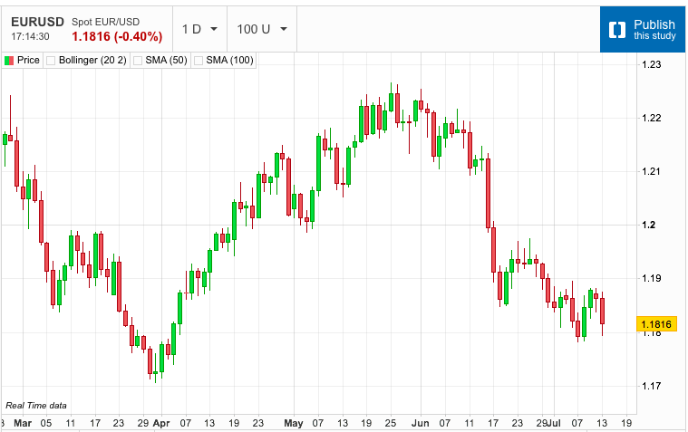 US Dollar Makes Next Move Higher