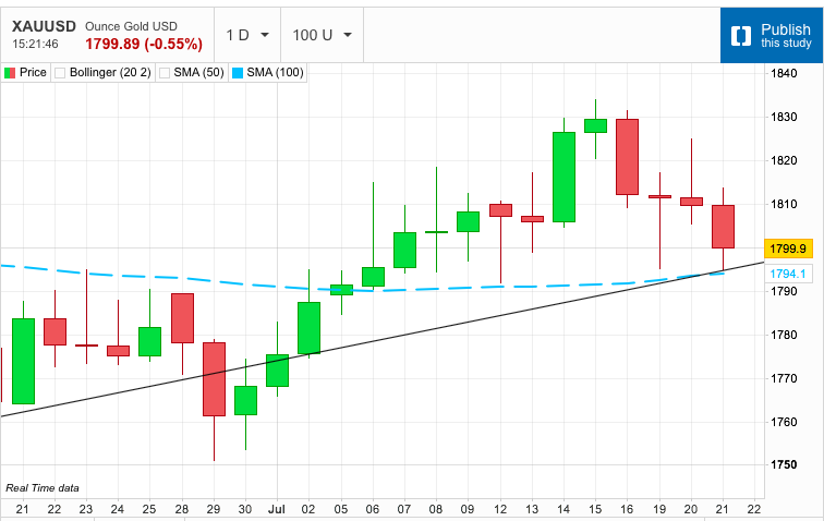 Gold Approaches 100-Day Moving Average