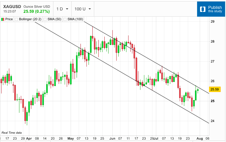 Silver Still Gripped by Channel