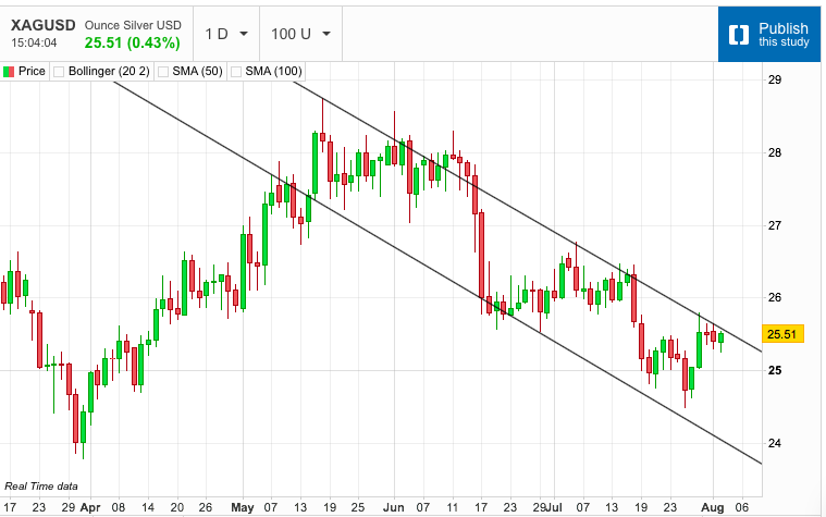 Silver Still Stuck in the Doldrums