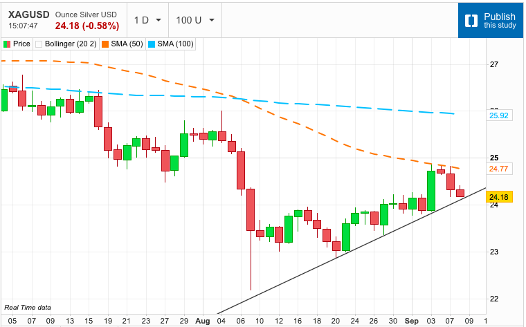 Trend Line Touch Down