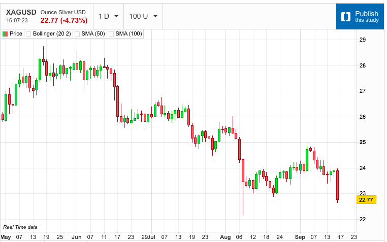 Precious Metals in Sharp Sell-Off