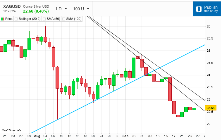 Silver Continues to Struggle