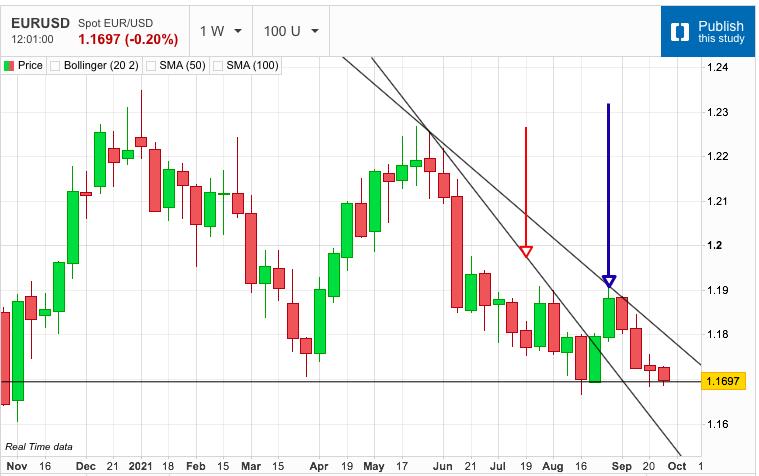 US Dollar on the Precipice of Next-Leg of Rally.