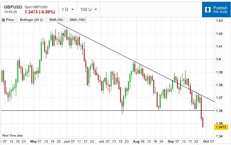 US Dollar Goes on a Tear