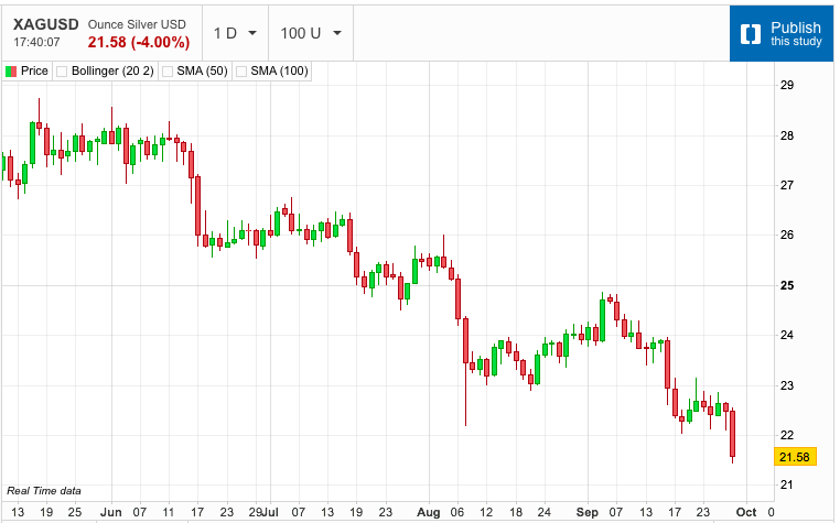 Silver Crushed by US Dollar Rally