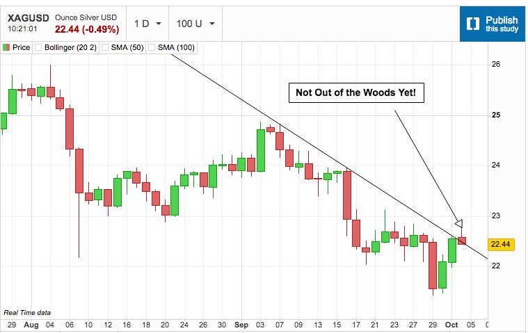 Encroaching Stock Market Meltdown Threatens Metals