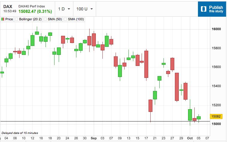 European Stock Markets Produce Slight Bounce