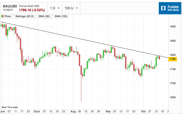 Gold and Silver Shy away from Initial Resistance