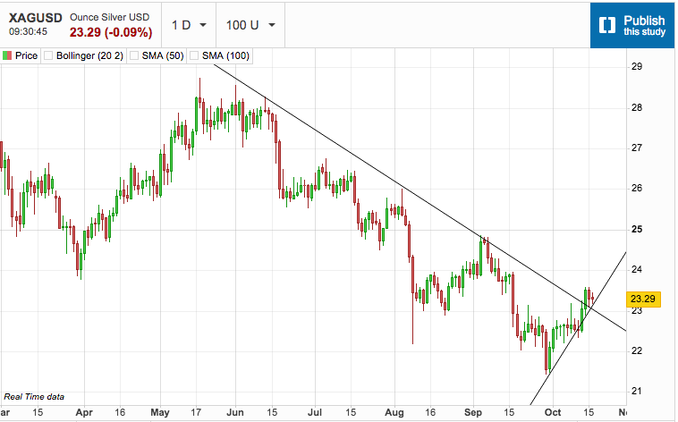 Silver Pauses While Holding Recent Gains