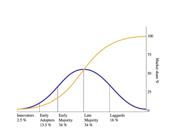 Diffusion of Innovation