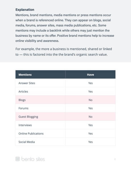 Competitor Report: Mentions explanation.