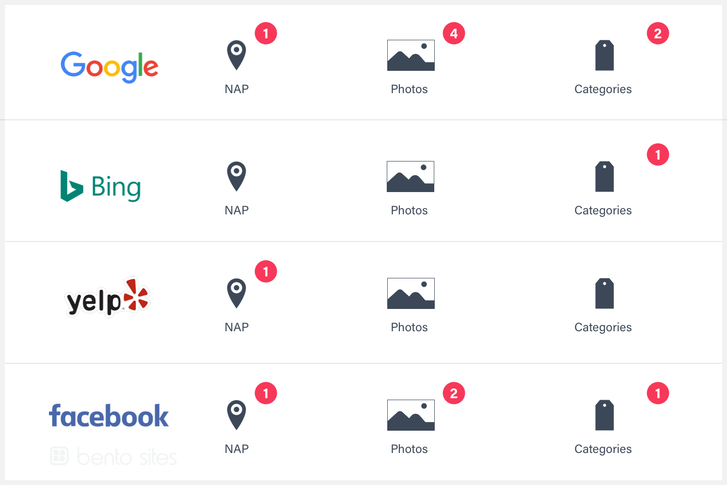 Example of auditing business  listings on Google, Bing, Yelp and Facebook