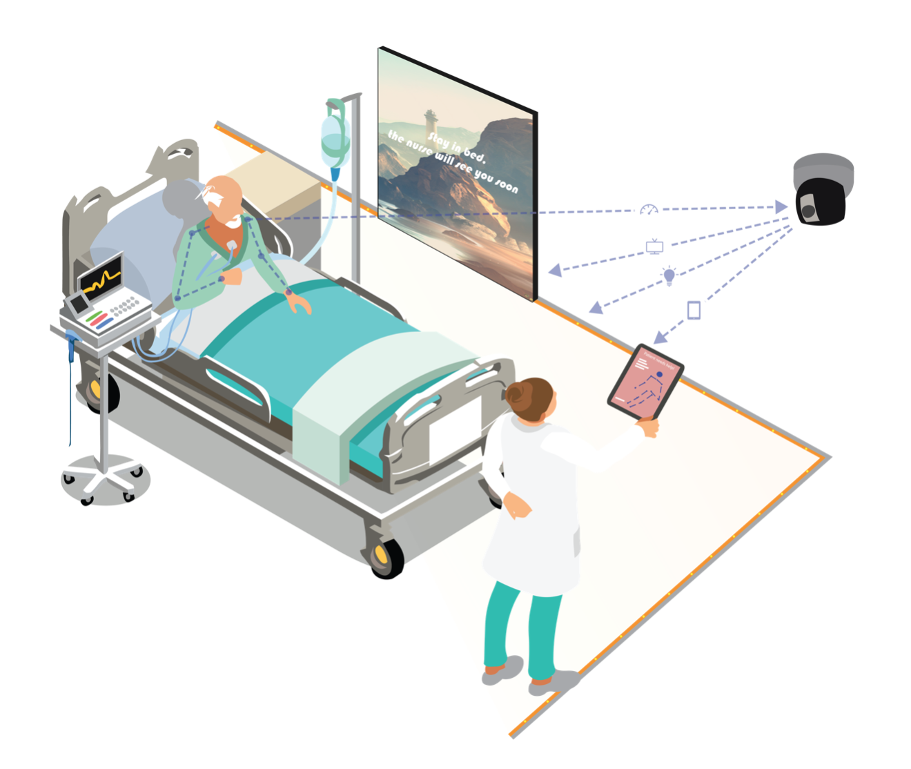 Patient lying in bed. An Ouva sensor in the top corner of the room analyzing patient posture and sending data to nurse device. A screen on the wall reads 'Stay in bed, the nurse will see you soon.' on top of a calming nature background.
