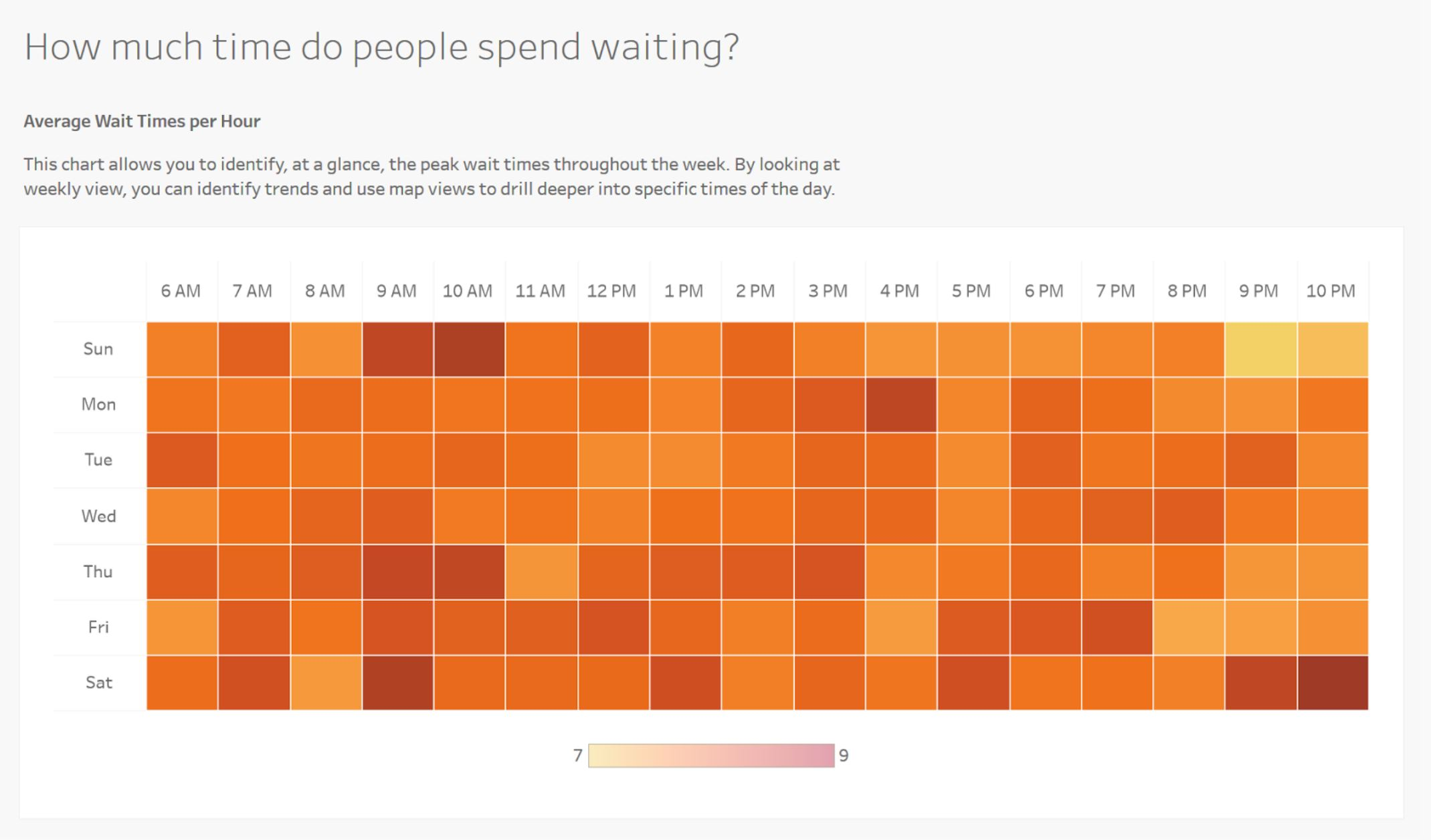 Dashboard: Realtime Wait Time Tracking data