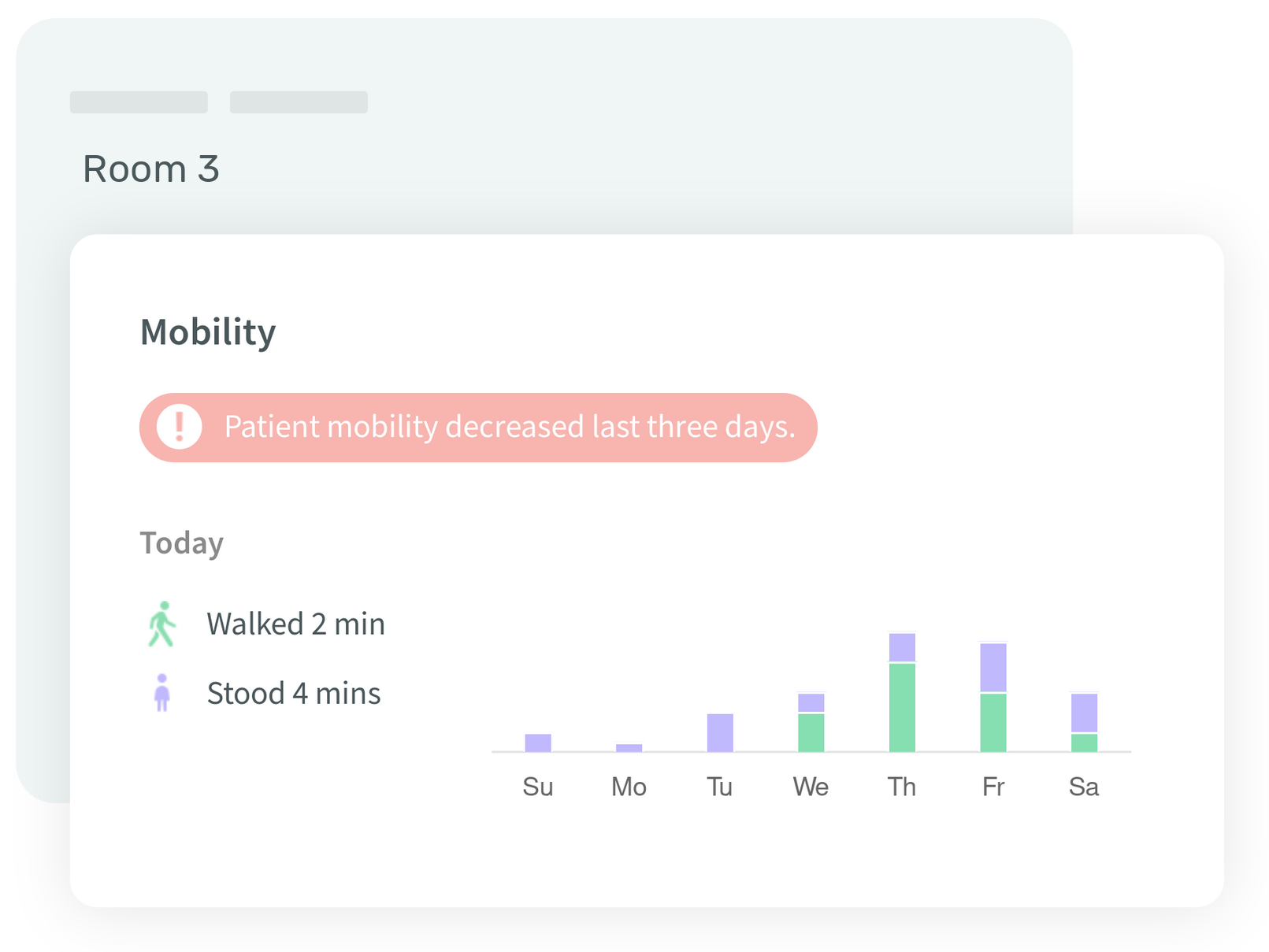 Ouva dashboard showing a notification that patient mobility has decreased