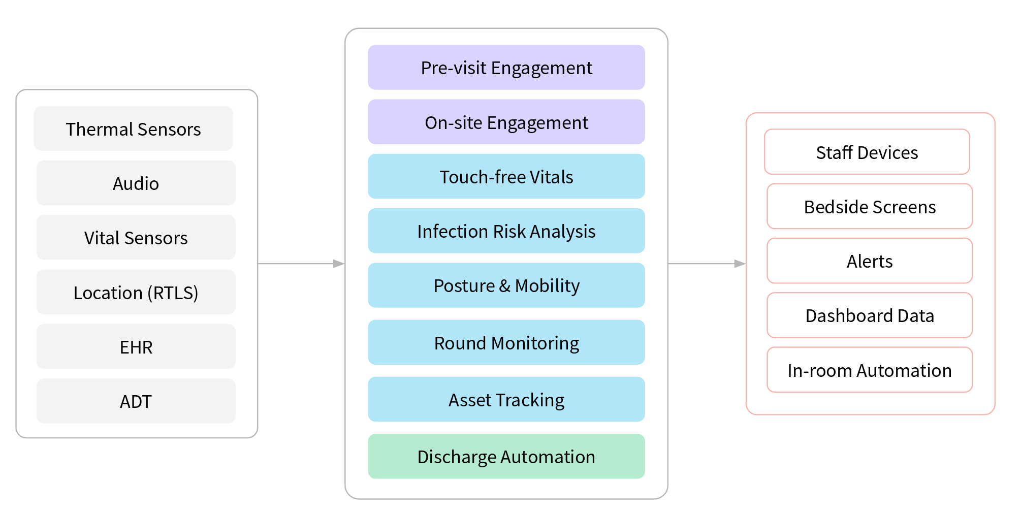 Remote patient monitoring pipeline