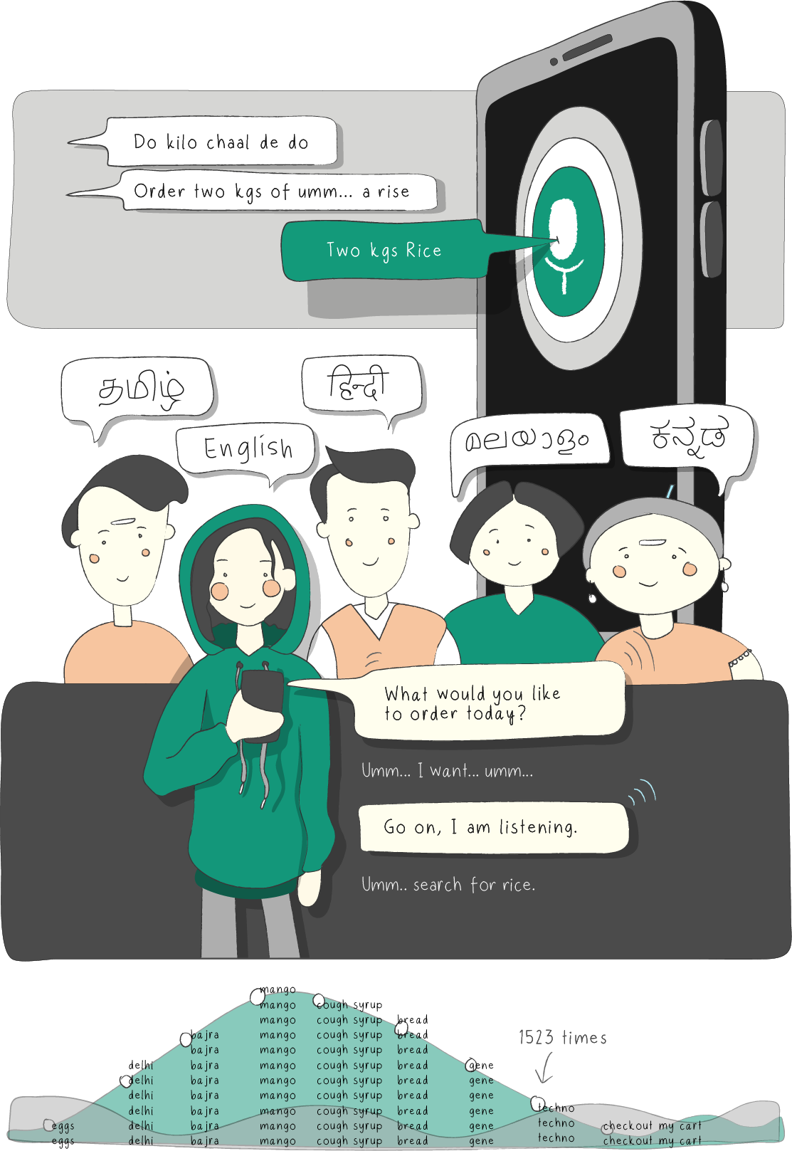 Slang voice assistants are highly accurate, multilingual and provide great user experience.